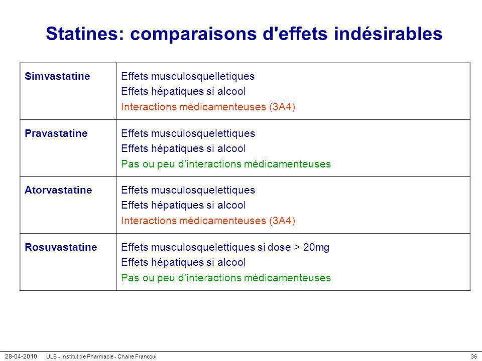 28-04-2010 ULB - Institut de Pharmacie - Chaire Francqui36 Statines: comparaisons d'effets indésirables SimvastatineEffets musculosquelletiques Effets