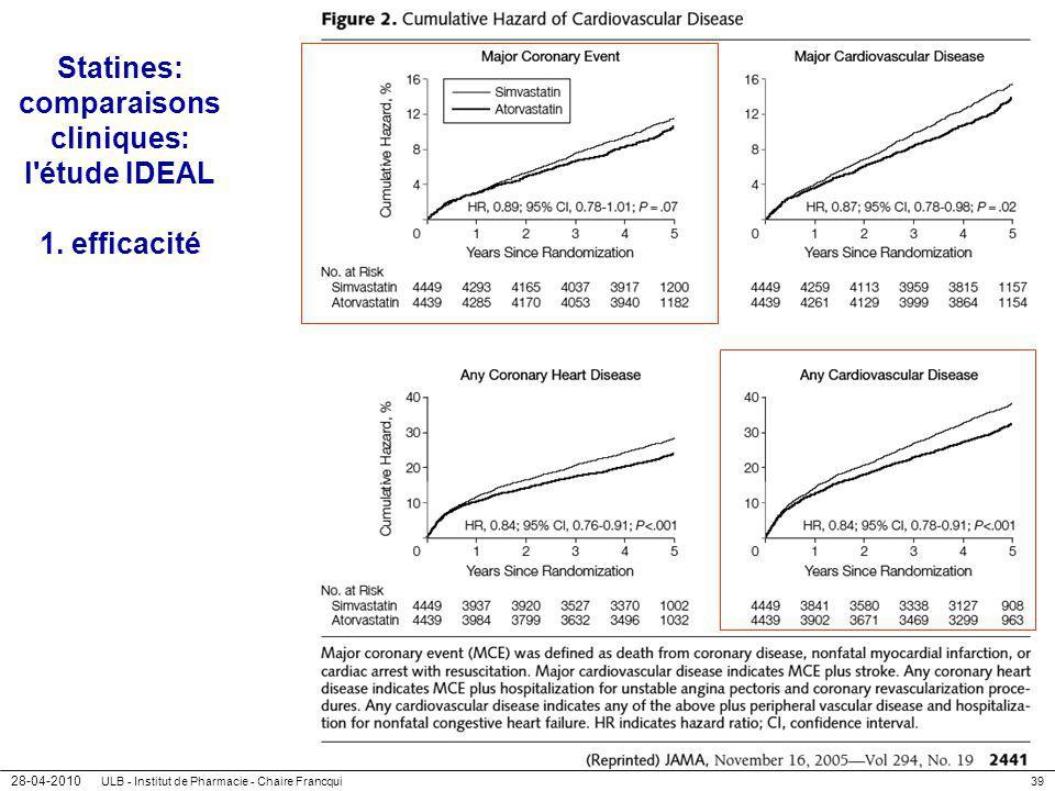 28-04-2010 ULB - Institut de Pharmacie - Chaire Francqui39 Statines: comparaisons cliniques: l'étude IDEAL 1. efficacité