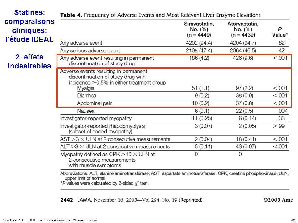 28-04-2010 ULB - Institut de Pharmacie - Chaire Francqui40 Statines: comparaisons cliniques: l'étude IDEAL 2. effets indésirables