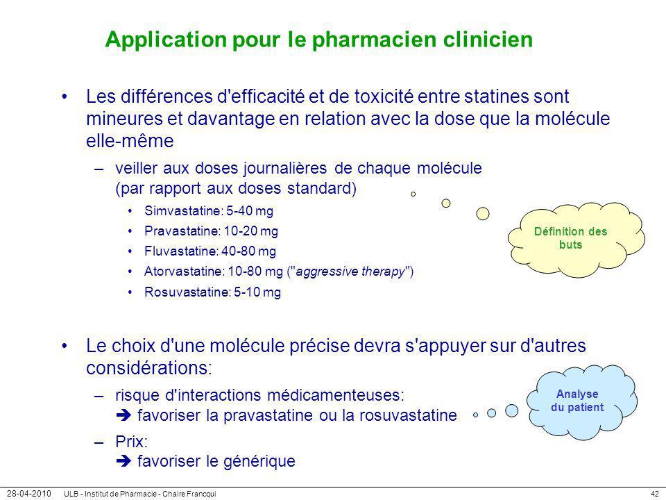 28-04-2010 ULB - Institut de Pharmacie - Chaire Francqui42 Application pour le pharmacien clinicien Les différences d'efficacité et de toxicité entre