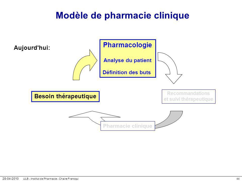 28-04-2010 ULB - Institut de Pharmacie - Chaire Francqui44 Modèle de pharmacie clinique Aujourd'hui: Besoin thérapeutique Pharmacologie Analyse du pat