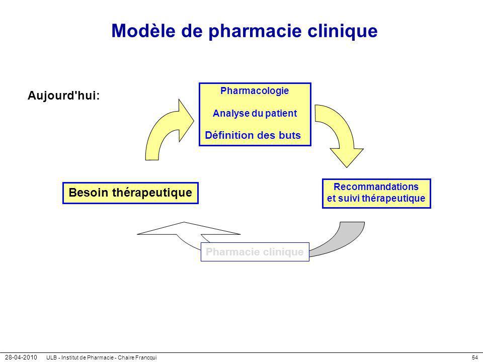 28-04-2010 ULB - Institut de Pharmacie - Chaire Francqui54 Modèle de pharmacie clinique Aujourd'hui: Besoin thérapeutique Pharmacologie Analyse du pat