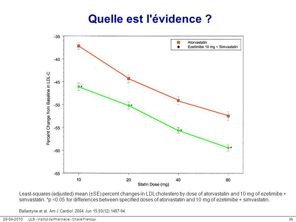 28-04-2010 ULB - Institut de Pharmacie - Chaire Francqui56 Quelle est l'évidence ? Least-squares (adjusted) mean (±SE) percent changes in LDL choleste