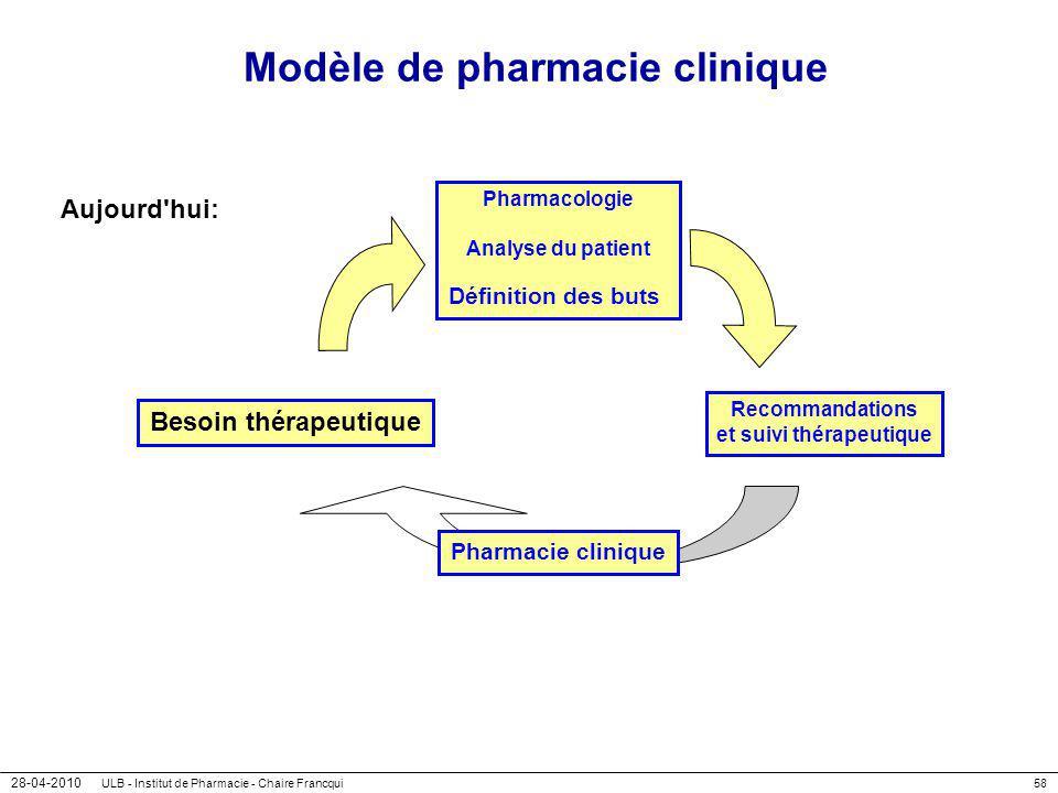 28-04-2010 ULB - Institut de Pharmacie - Chaire Francqui58 Modèle de pharmacie clinique Aujourd'hui: Besoin thérapeutique Pharmacologie Analyse du pat