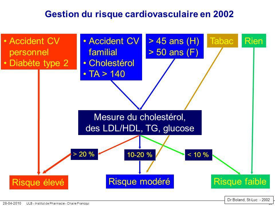 28-04-2010 ULB - Institut de Pharmacie - Chaire Francqui59 Gestion du risque cardiovasculaire en 2002 Accident CV personnel Diabète type 2 > 45 ans (H