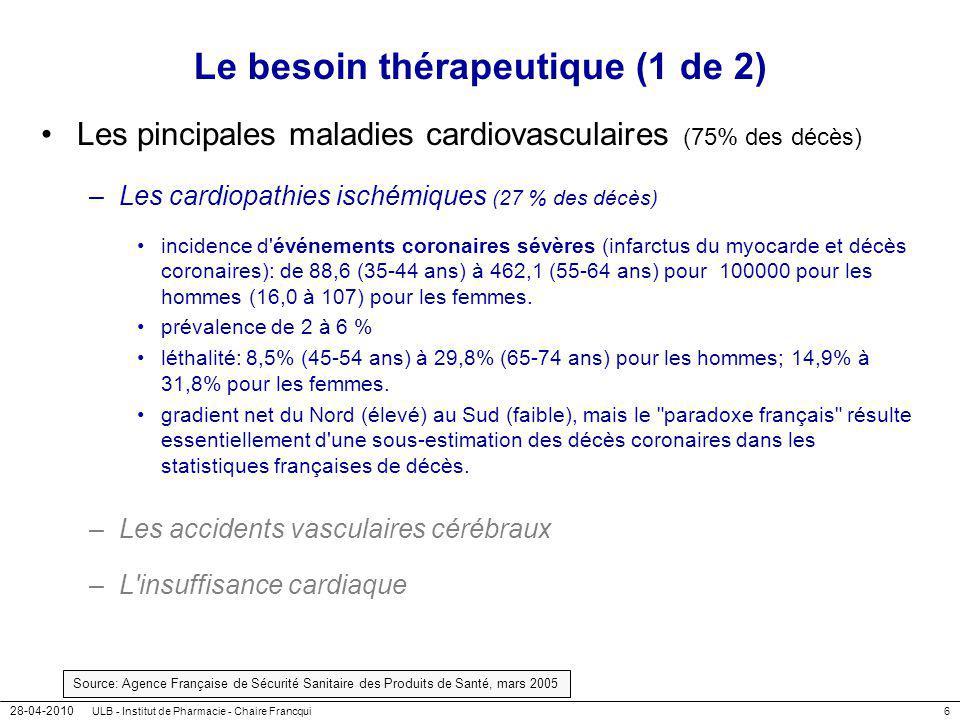 28-04-2010 ULB - Institut de Pharmacie - Chaire Francqui7 Le besoin thérapeutique (2 de 2) Les principales maladies cardiovasculaires (75% des décès) –Les cardiopathies ischémiques –Les accidents vasculaires cérébraux (25% des décès) 80% ischémiques, 20% hémorragiques.