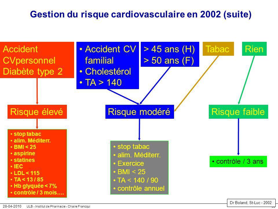 28-04-2010 ULB - Institut de Pharmacie - Chaire Francqui60 Gestion du risque cardiovasculaire en 2002 (suite) Accident CVpersonnel Diabète type 2 > 45