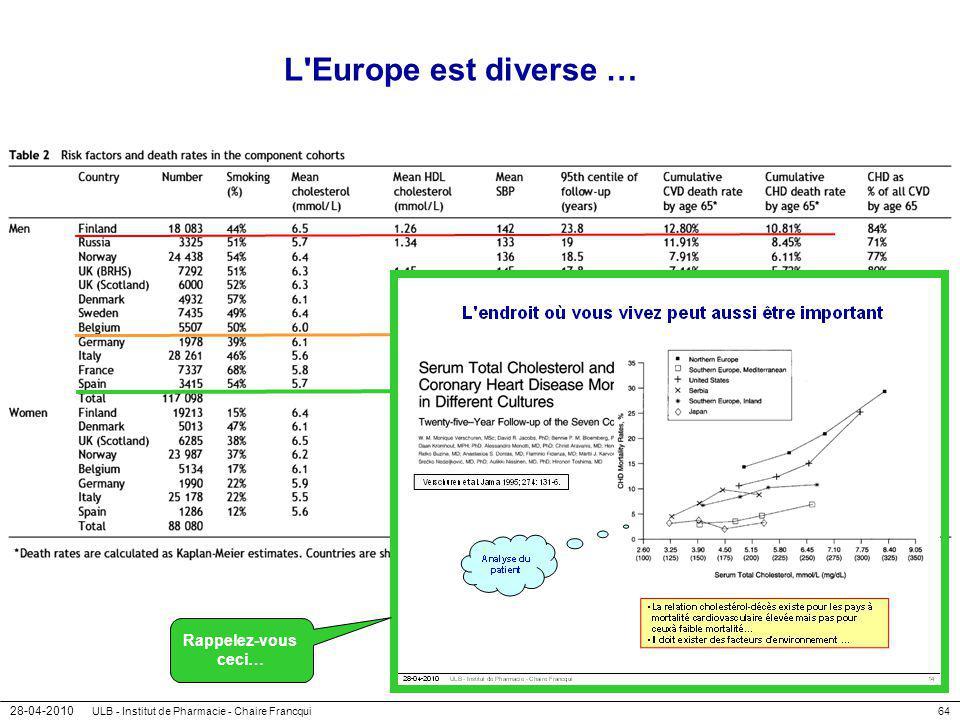 28-04-2010 ULB - Institut de Pharmacie - Chaire Francqui64 L'Europe est diverse … Rappelez-vous ceci…
