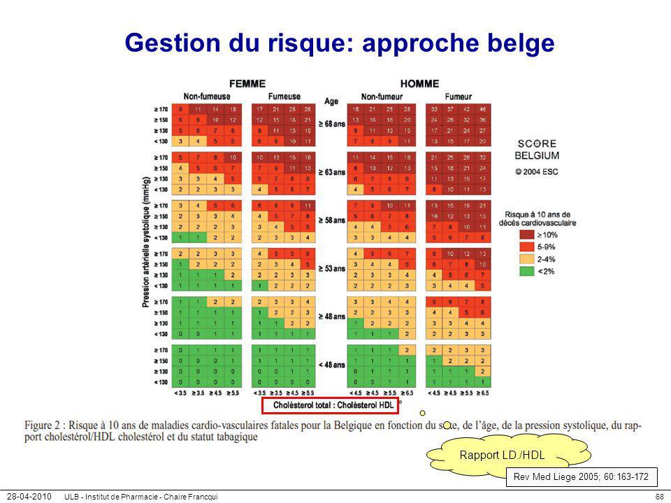 28-04-2010 ULB - Institut de Pharmacie - Chaire Francqui68 Gestion du risque: approche belge Rapport LD./HDL Rev Med Liege 2005; 60:163-172