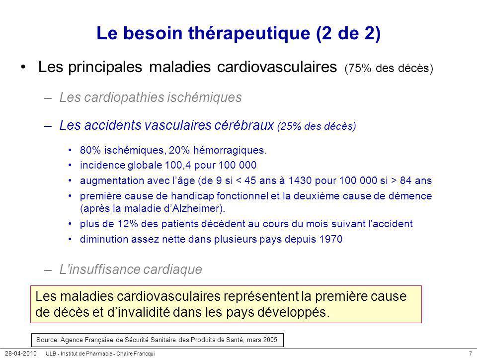 28-04-2010 ULB - Institut de Pharmacie - Chaire Francqui7 Le besoin thérapeutique (2 de 2) Les principales maladies cardiovasculaires (75% des décès)