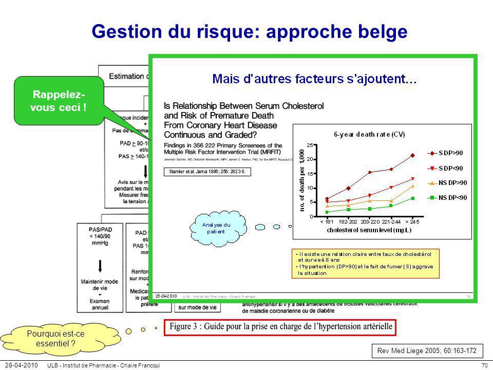 28-04-2010 ULB - Institut de Pharmacie - Chaire Francqui70 Gestion du risque: approche belge Pourquoi est-ce essentiel ? Rappelez- vous ceci ! Rev Med