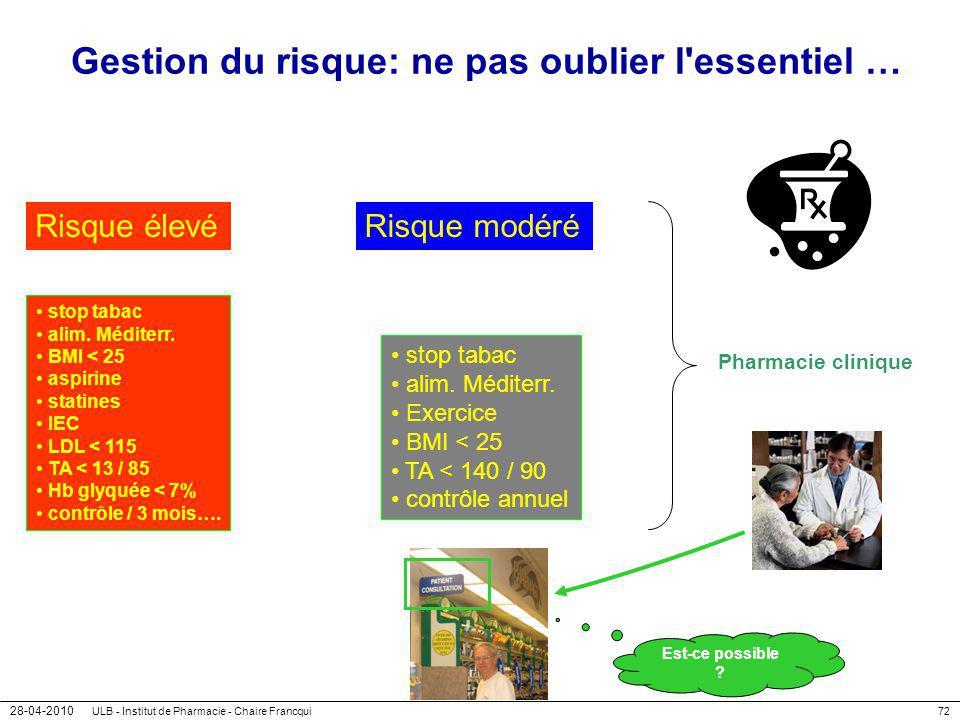 28-04-2010 ULB - Institut de Pharmacie - Chaire Francqui72 Gestion du risque: ne pas oublier l'essentiel … stop tabac alim. Méditerr. BMI < 25 aspirin