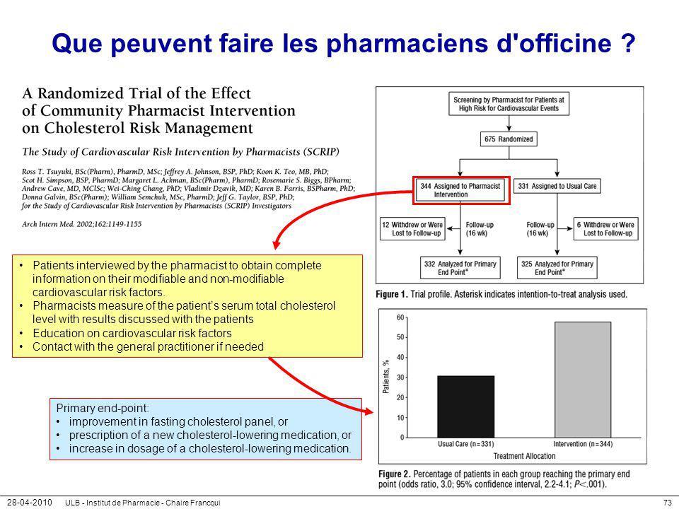 28-04-2010 ULB - Institut de Pharmacie - Chaire Francqui73 Que peuvent faire les pharmaciens d'officine ? Patients interviewed by the pharmacist to ob