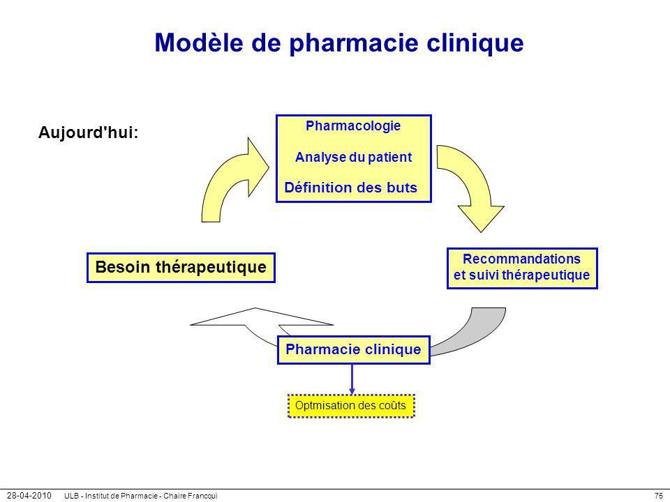 28-04-2010 ULB - Institut de Pharmacie - Chaire Francqui75 Modèle de pharmacie clinique Aujourd'hui: Besoin thérapeutique Pharmacologie Analyse du pat