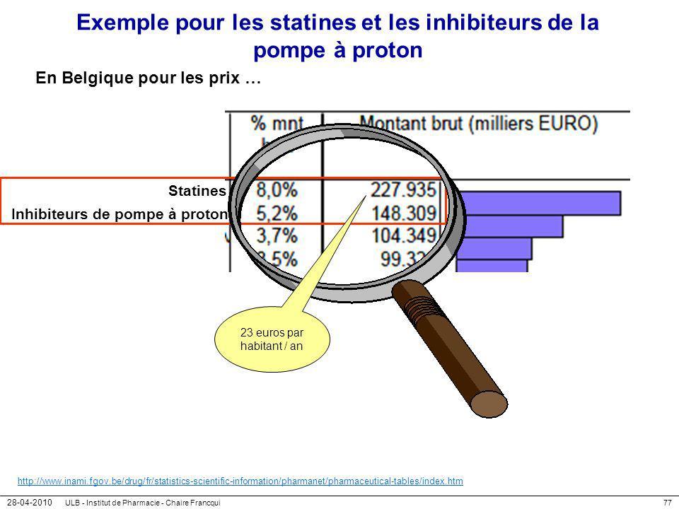 28-04-2010 ULB - Institut de Pharmacie - Chaire Francqui77 Exemple pour les statines et les inhibiteurs de la pompe à proton En Belgique pour les prix