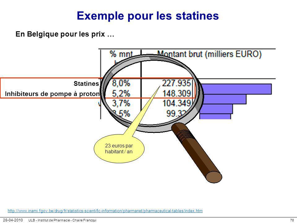 28-04-2010 ULB - Institut de Pharmacie - Chaire Francqui78 Exemple pour les statines En Belgique pour les prix … http://www.inami.fgov.be/drug/fr/stat