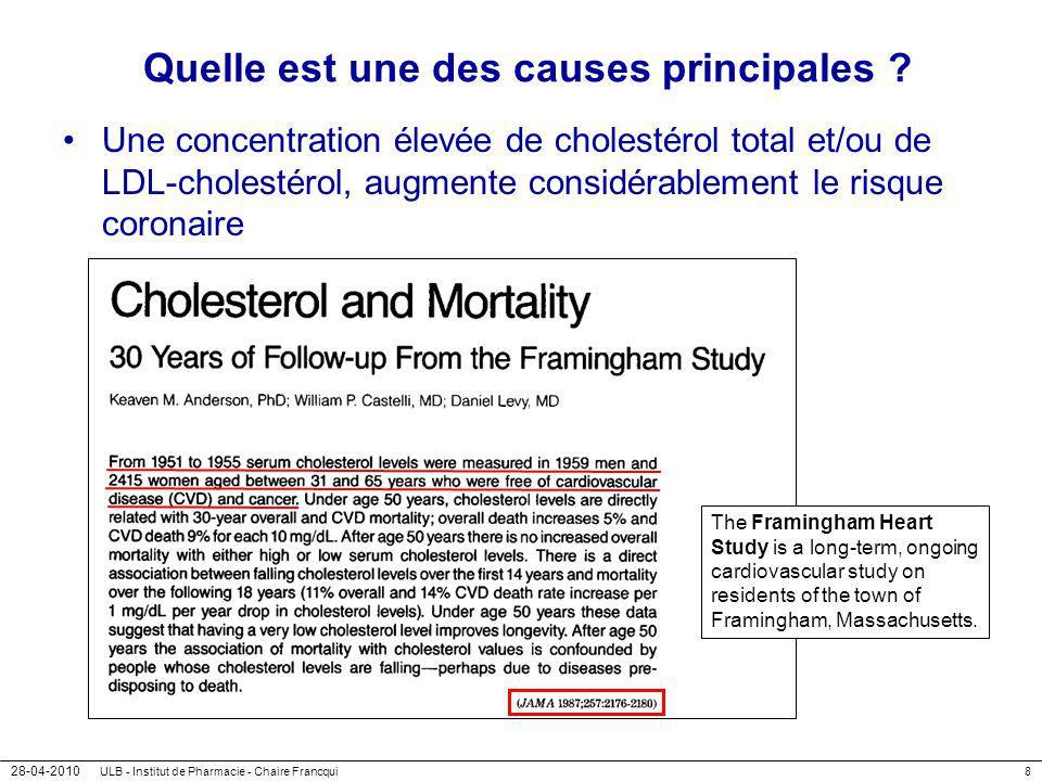 28-04-2010 ULB - Institut de Pharmacie - Chaire Francqui59 Gestion du risque cardiovasculaire en 2002 Accident CV personnel Diabète type 2 > 45 ans (H) > 50 ans (F) Accident CV familial Cholestérol TA > 140 TabacRien Risque élevé Risque modéré > 20 % Risque faible Mesure du cholestérol, des LDL/HDL, TG, glucose < 10 %10-20 % Dr Boland, St-Luc - 2002