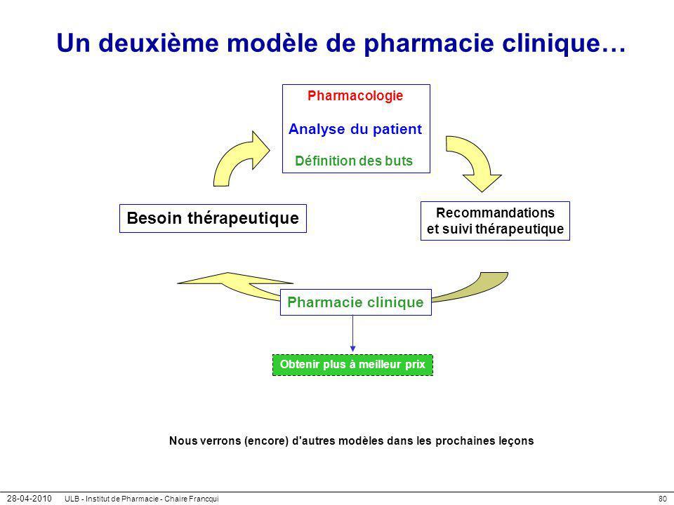 28-04-2010 ULB - Institut de Pharmacie - Chaire Francqui80 Un deuxième modèle de pharmacie clinique… Besoin thérapeutique Pharmacologie Analyse du pat