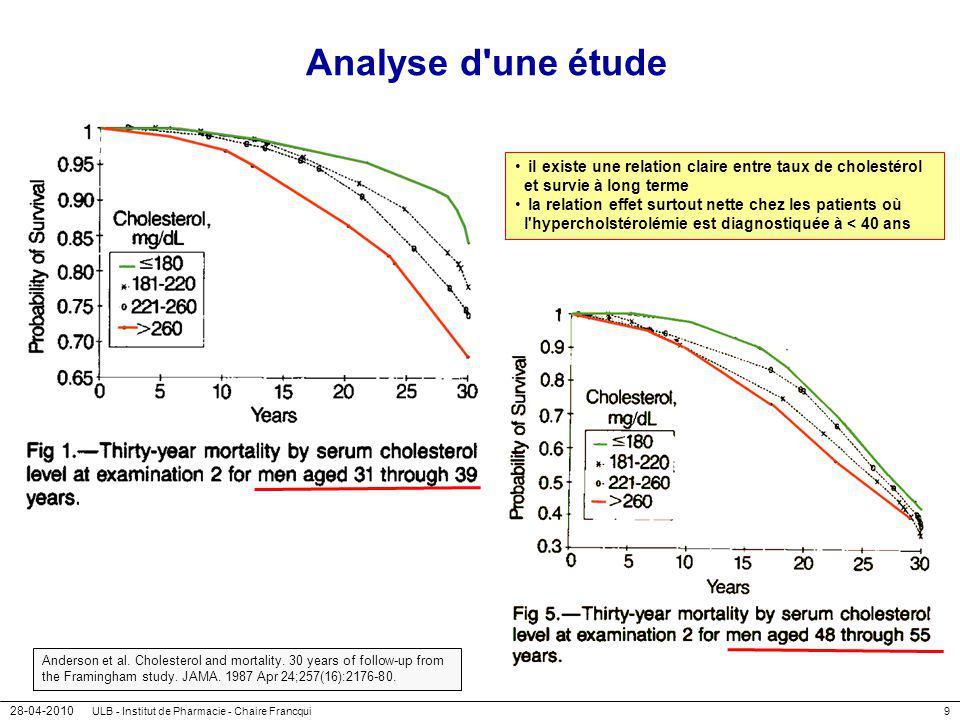 28-04-2010 ULB - Institut de Pharmacie - Chaire Francqui10 Pourquoi un taux élevé de cholestérol peut-il être nuisible .