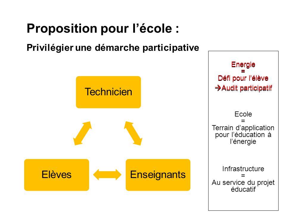 TechnicienEnseignantsElèves Proposition pour lécole : Privilégier une démarche participative Energie = Défi pour lélève Audit participatif Ecole = Ter