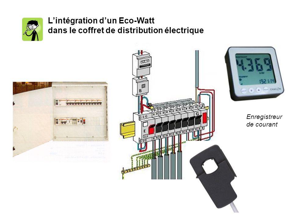 Lintégration dun Eco-Watt dans le coffret de distribution électrique Enregistreur de courant
