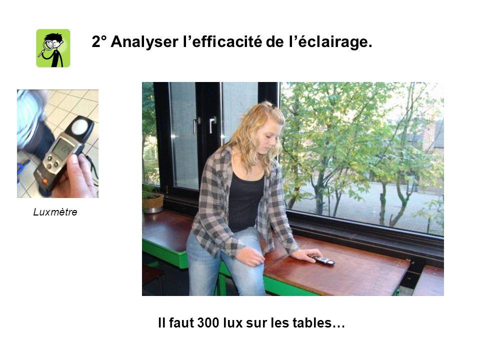 2° Analyser lefficacité de léclairage. Il faut 300 lux sur les tables… Luxmètre