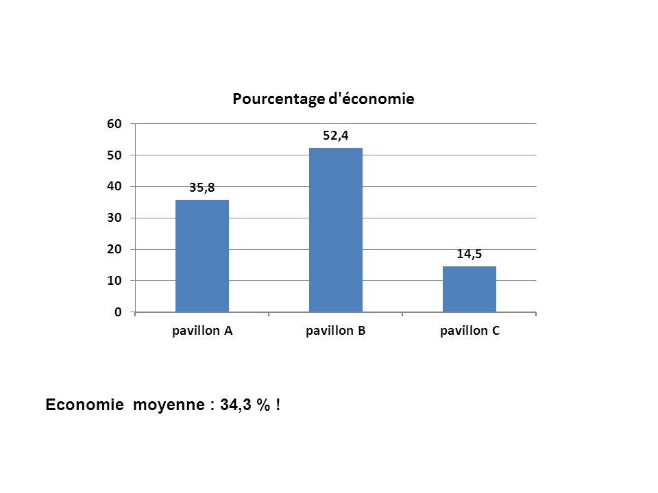 Economie moyenne : 34,3 % !