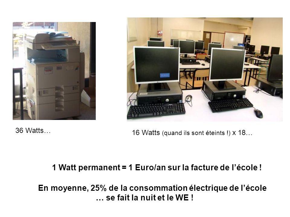 36 Watts… 16 Watts (quand ils sont éteints !) x 18… 1 Watt permanent = 1 Euro/an sur la facture de lécole ! En moyenne, 25% de la consommation électri