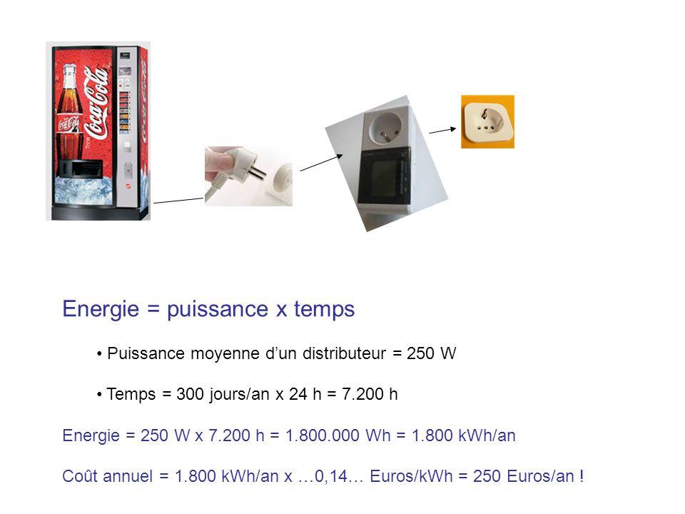 Energie = puissance x temps Puissance moyenne dun distributeur = 250 W Temps = 300 jours/an x 24 h = 7.200 h Energie = 250 W x 7.200 h = 1.800.000 Wh