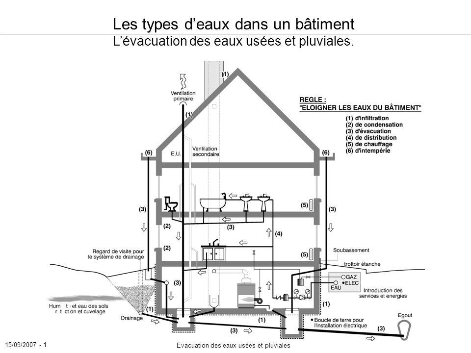 15/09/2007 - 1 Evacuation des eaux usées et pluviales Les types deaux dans un bâtiment Lévacuation des eaux usées et pluviales.