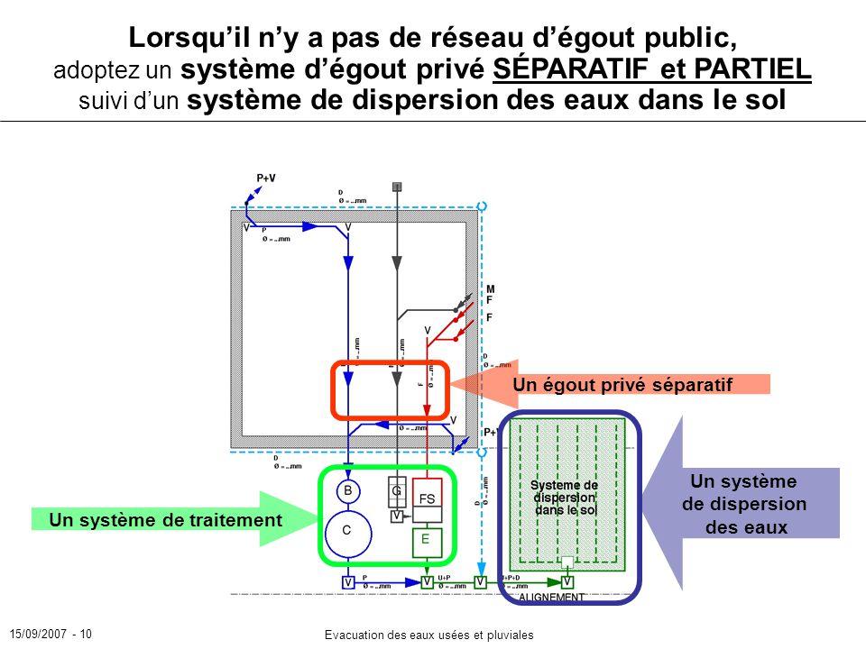 15/09/2007 - 10 Evacuation des eaux usées et pluviales Lorsquil ny a pas de réseau dégout public, adoptez un système dégout privé SÉPARATIF et PARTIEL