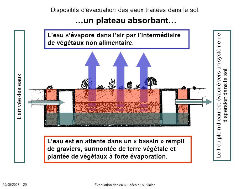 15/09/2007 - 25 Evacuation des eaux usées et pluviales Dispositifs dévacuation des eaux traitées dans le sol. …un plateau absorbant… Larrivée des eaux
