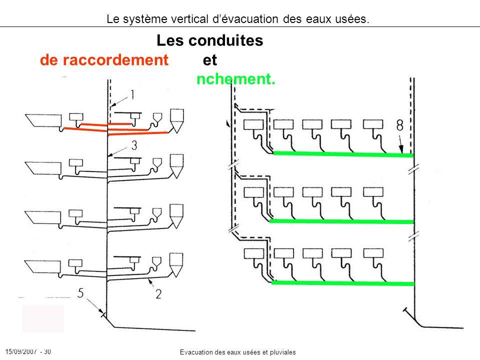 15/09/2007 - 30 Evacuation des eaux usées et pluviales Le système vertical dévacuation des eaux usées. Les conduites de raccordementet de branchement.