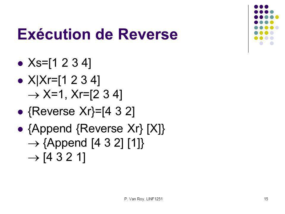 P. Van Roy, LINF125115 Exécution de Reverse Xs=[1 2 3 4] X|Xr=[1 2 3 4] X=1, Xr=[2 3 4] {Reverse Xr}=[4 3 2] {Append {Reverse Xr} [X]} {Append [4 3 2]