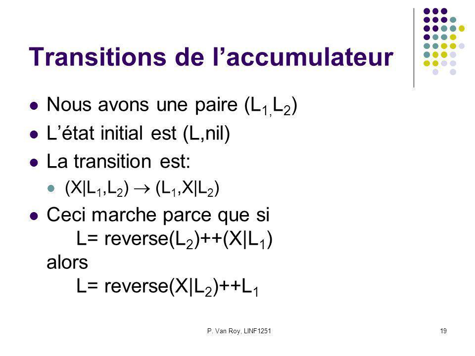 P. Van Roy, LINF125119 Transitions de laccumulateur Nous avons une paire (L 1, L 2 ) Létat initial est (L,nil) La transition est: (X|L 1,L 2 ) (L 1,X|