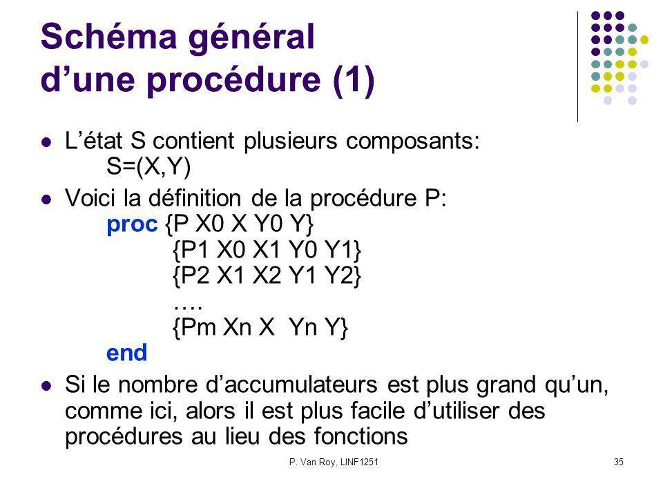 P. Van Roy, LINF125135 Schéma général dune procédure (1) Létat S contient plusieurs composants: S=(X,Y) Voici la définition de la procédure P: proc {P