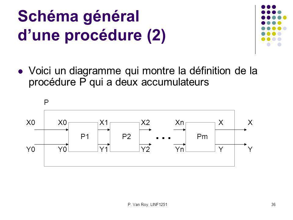 P. Van Roy, LINF125136 Schéma général dune procédure (2) Voici un diagramme qui montre la définition de la procédure P qui a deux accumulateurs P1 P2
