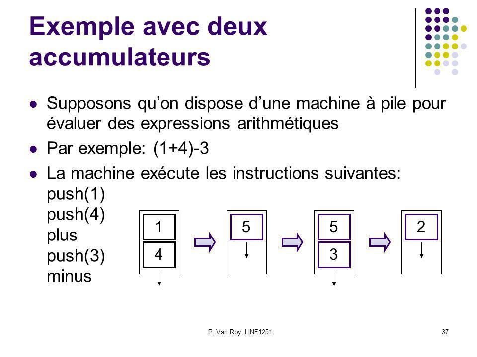 P. Van Roy, LINF125137 Exemple avec deux accumulateurs Supposons quon dispose dune machine à pile pour évaluer des expressions arithmétiques Par exemp