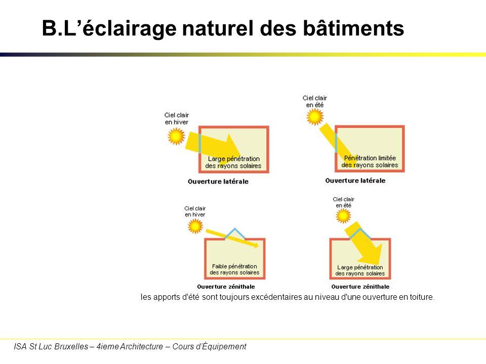 ISA St Luc Bruxelles – 4ieme Architecture – Cours dÉquipement B.Léclairage naturel des bâtiments Quelle orientation de la fenêtre latérale .