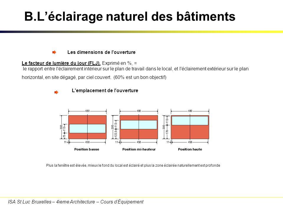 ISA St Luc Bruxelles – 4ieme Architecture – Cours dÉquipement B.Léclairage naturel des bâtiments une répartition très uniforme de la lumière dans l espace ainsi qu un bon éclairage du fond du local.