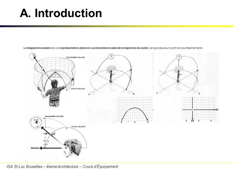 ISA St Luc Bruxelles – 4ieme Architecture – Cours dÉquipement A. Introduction