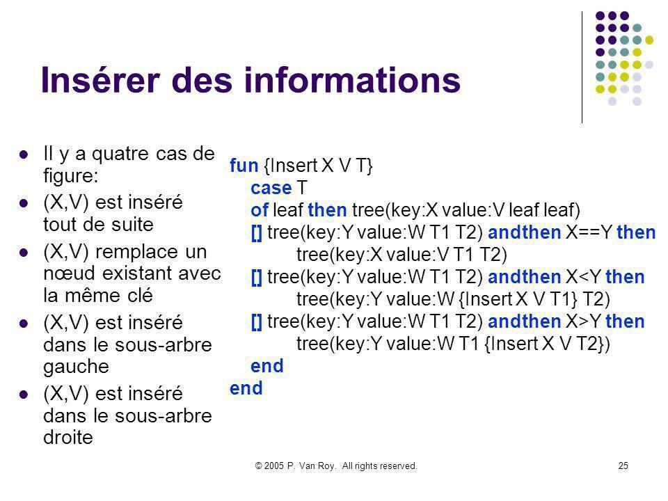 © 2005 P. Van Roy. All rights reserved.25 Insérer des informations Il y a quatre cas de figure: (X,V) est inséré tout de suite (X,V) remplace un nœud