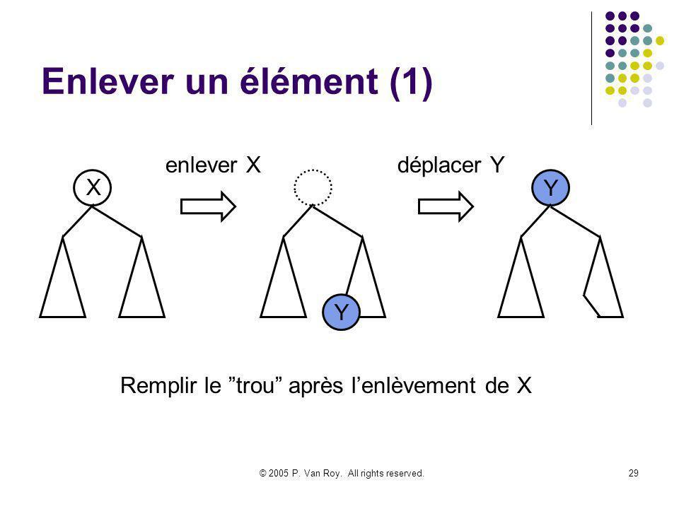 © 2005 P. Van Roy. All rights reserved.29 Enlever un élément (1) X Remplir le trou après lenlèvement de X Y Y enlever Xdéplacer Y