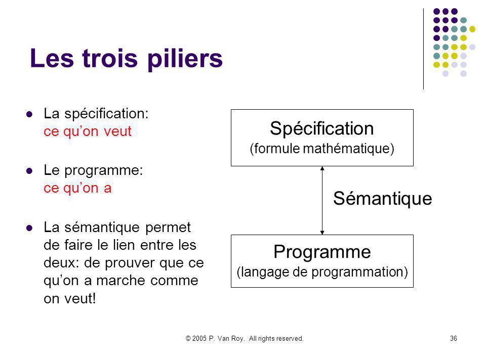 © 2005 P. Van Roy. All rights reserved.36 Les trois piliers La spécification: ce quon veut Le programme: ce quon a La sémantique permet de faire le li