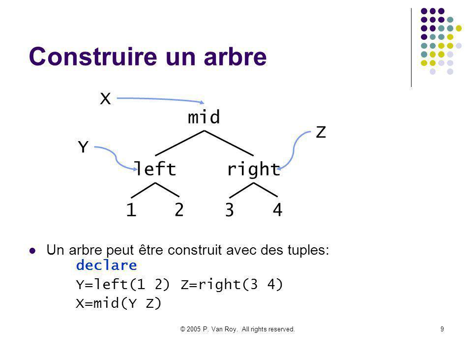 © 2005 P. Van Roy. All rights reserved.9 Construire un arbre Un arbre peut être construit avec des tuples: declare Y=left(1 2) Z=right(3 4) X=mid(Y Z)