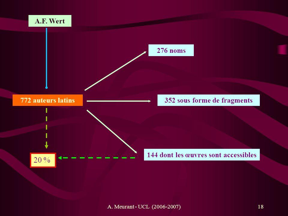 A. Meurant - UCL (2006-2007)18 A.F. Wert 772 auteurs latins 276 noms 352 sous forme de fragments 144 dont les œuvres sont accessibles 20 %