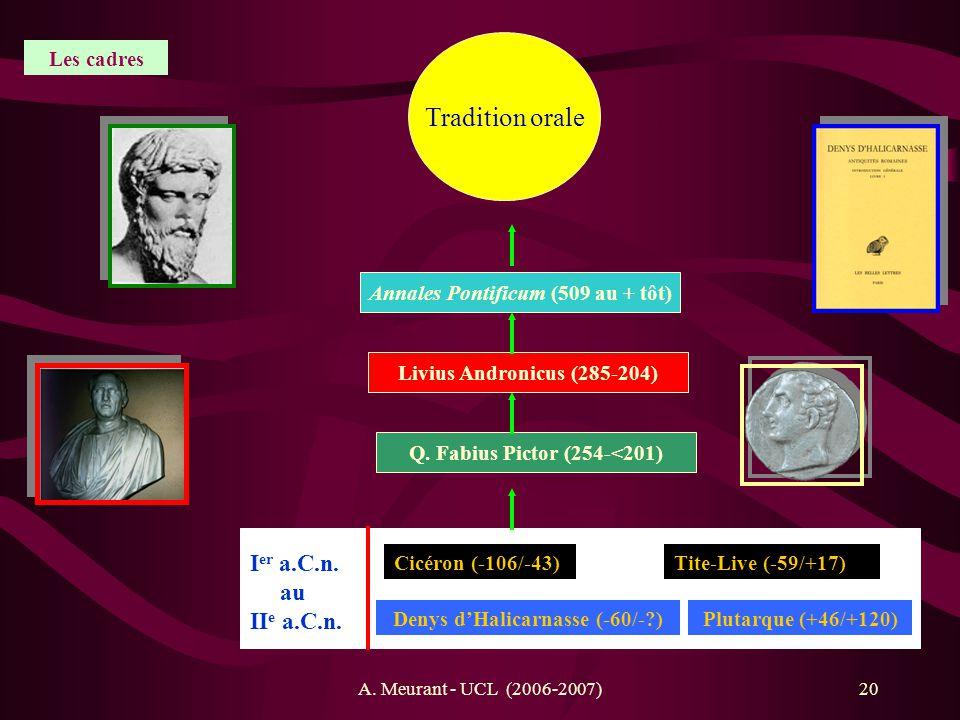 A. Meurant - UCL (2006-2007)20 Les cadres Tradition orale Annales Pontificum (509 au + tôt) Livius Andronicus (285-204) Q. Fabius Pictor (254-<201) I