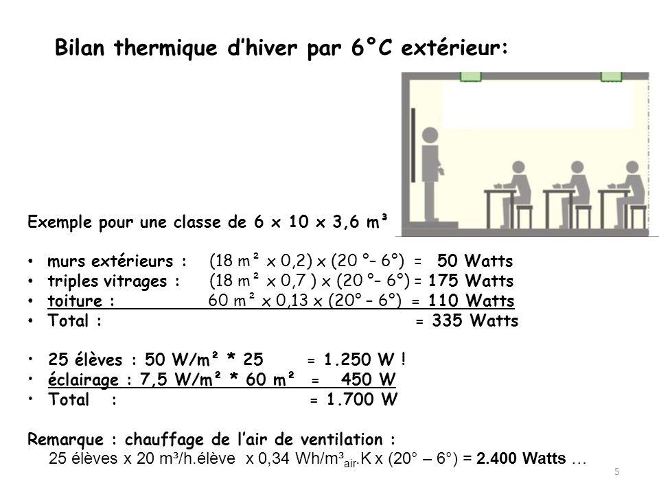 5 Exemple pour une classe de 6 x 10 x 3,6 m³ murs extérieurs : (18 m² x 0,2) x (20 °– 6°) = 50 Watts triples vitrages : (18 m² x 0,7 ) x (20 °– 6°) = 175 Watts toiture : 60 m² x 0,13 x (20° – 6°) = 110 Watts Total : = 335 Watts 25 élèves : 50 W/m² * 25 = 1.250 W .