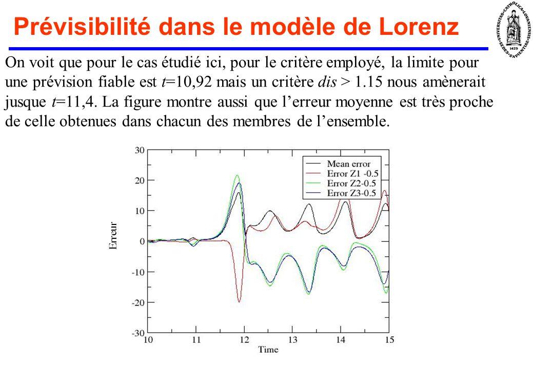 Prévisibilité dans le modèle de Lorenz Une diminution dun facteur 5 de lincertitude recule la limite de prévisibilité, mais les avantages sont faibles en utilisant le critère ci-dessus (prévision fiable jusque t=11.6).