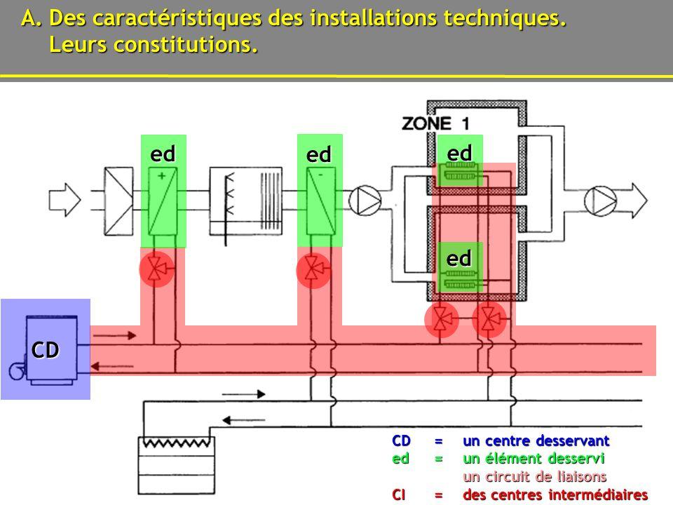 05/06/2014 Un réseau de cavités techniques.2 A.Des caractéristiques des installations techniques.